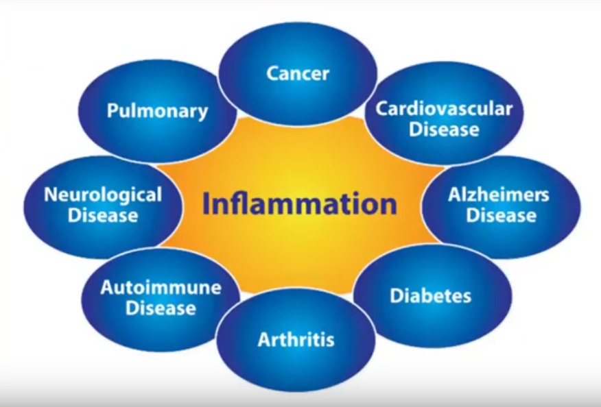 inflammation-examples