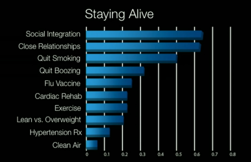factors-for-staying-alive