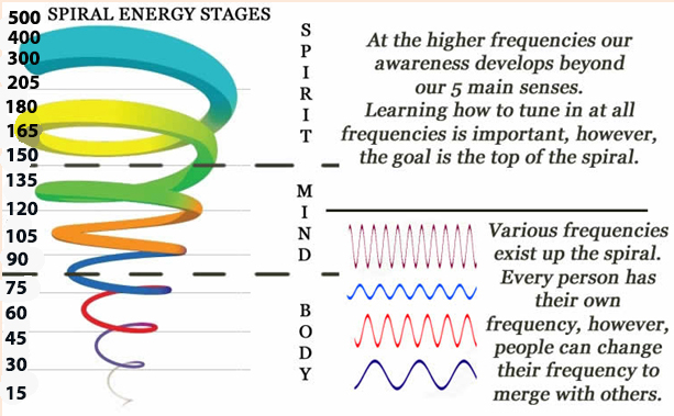 vibrational frequency stages