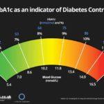 hba1c-diabetes-control-chart