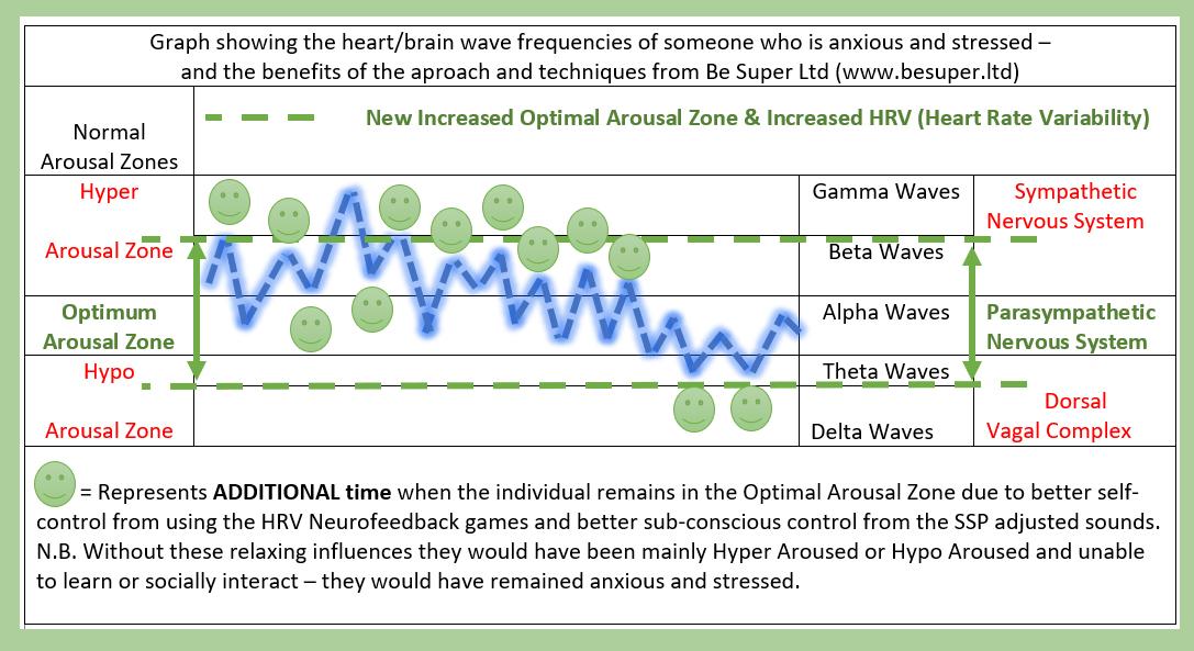 Optimal-Arousal-Zone